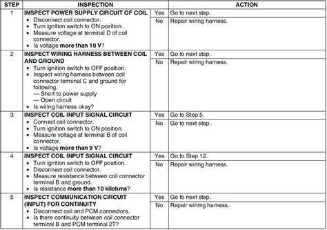 service manual on board diagnostic system 2009 mazda mazda6 auto manual automobile air