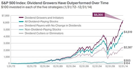 best blue chip dividend paying stocks 5 rock solid blue chip dividend stocks i m buying now