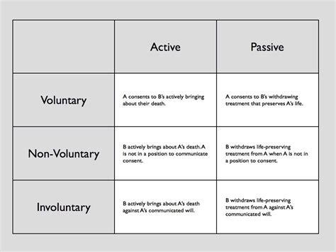 types of types of euthanasia