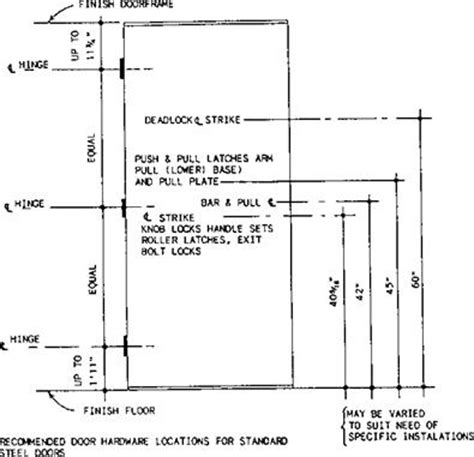 Distance From Floor To Door Knob - building construction finishing