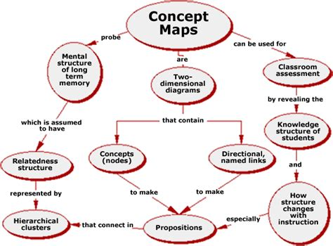 this concept map shows how and what concept maps are quot a