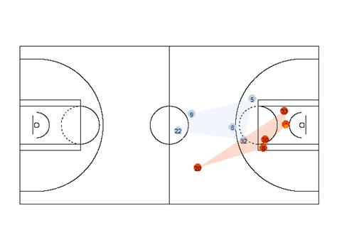 Basketball Play Drawer by Analyzing Nba Basketball Data With R Revolutions