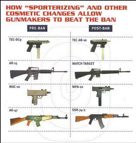 To Ban Or Not To Ban by United States The Assault Weapon Ban Recently Expired In
