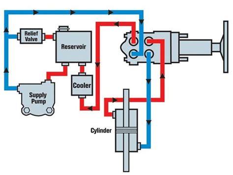 homemade layout fluid 129 0611 02 z hydraulic steering tech hydraulic steering