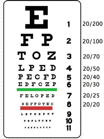 printable vision screening chart the patient is a off white coat