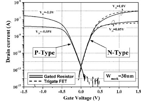 types of resistor in physics junctionless transistors physics and properties pdf available