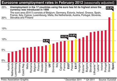 eurozone unemployment chart unemployment soars to record levels in the eurozone amid