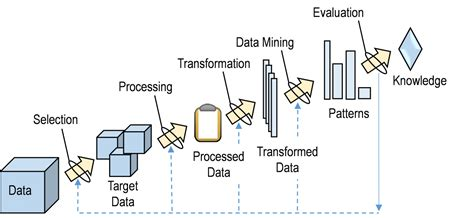 pattern classification data mining data mining occupant behavior research at lbnl btus