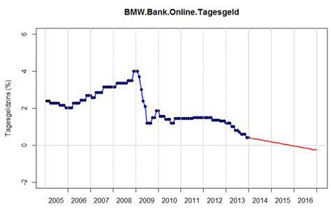 bmw bank zinsen mathematische modellierung und prognosen zu tagesgeldzinsen