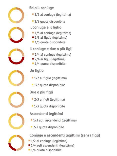esempio di testamento testamenti olografi esempi