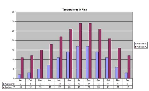 weather pisa tuscany villa holiday gt in lunigiana gt weather information