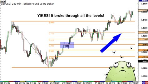 fibonacci and chart pattern trading tools fibonacci retracement is not foolproof in forex babypips com