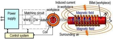 induction heater theory electromagnetic induction heating principle induction heating system