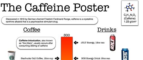Caffeine Detox Side Effects by The Caffeine Poster You Are What You Drink With So
