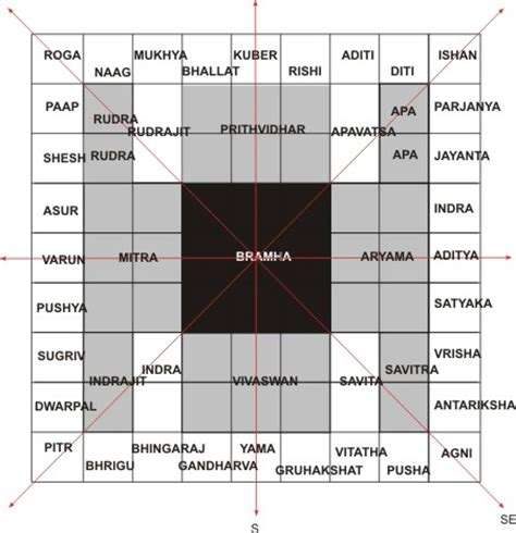 Hindu Vaastu Shastra Hindu Architecture Vastu Shastra Vastu For East Facing House