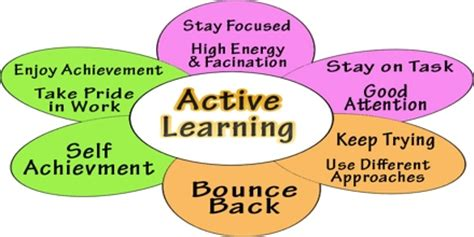 Active Learning Research Papers by Active Learning Assignment Point