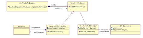 pattern lab component builder building pluggable parser components builder pattern c