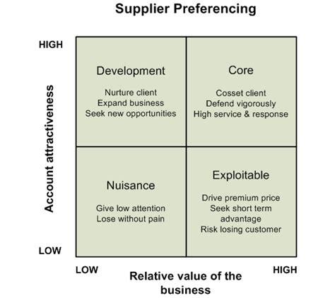 Supplier Preferencing Matrix Acuity Consultants Ltd Supplier Capability Matrix Template