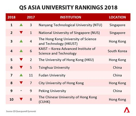 Nanyang Technological Ranking Mba by Ntu Takes The Lead In Qs Asia Rankings