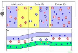 bipolar transistor halbleiter elektronik analog technik halbleiter bipolartransistor virtualuniversity