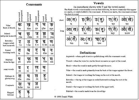 english hindi i will translate 100 words from english to hindi no