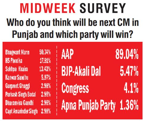 Do The Shiny Media Survey You Might Win A Prize by Midweek Survey Who Do You Think Will Be Next Cm In