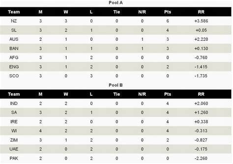 World Cup Point Table by Www Icc 2015 Page 2 New Calendar Template Site