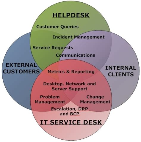 helpdesk or it service desk qualityhelp community
