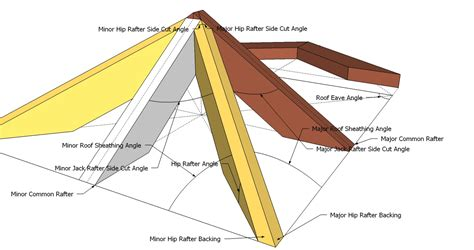trapezoid roof rafters  equal overhang