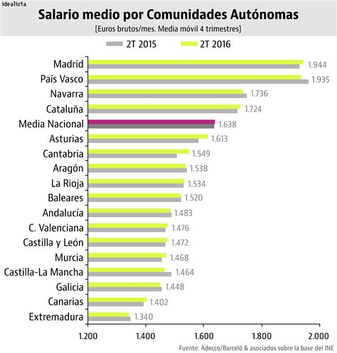salario con descuentos 2016 madrid desbanca al pa 237 s vasco y se convierte en la regi 243 n