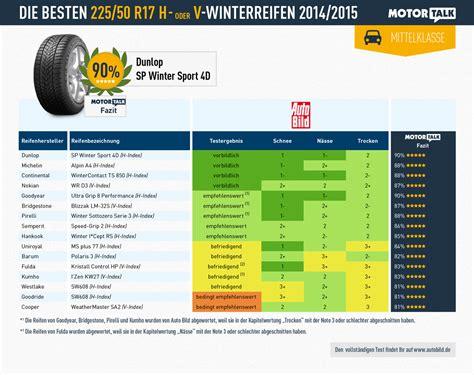 Ganzjahresreifen Test 2012 Adac by Winterreifen Test 2014 Ratgeber