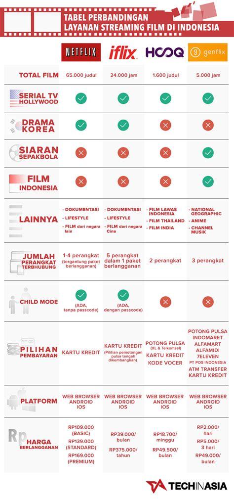 3 Apple Di Indonesia perbedaan netflix genflix iflix dan hooq di indonesia