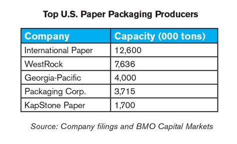 Companies That Make Paper - mixed year financially for u s packaging companies 2016
