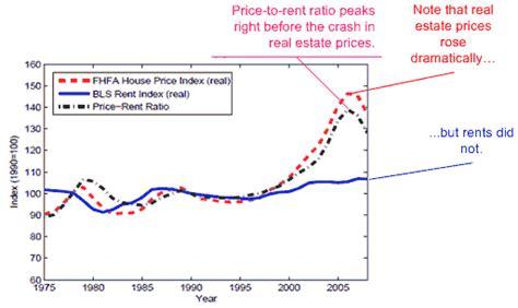 price to rent ratio