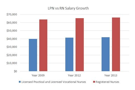 1 Year Lpn To Rn Programs In Ny - lpn to rn all about salary programs in 2016
