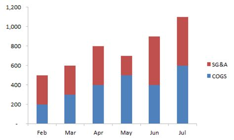 Should Out Of Mba Be The Exact by How To Make Your Excel Bar Chart Look Better