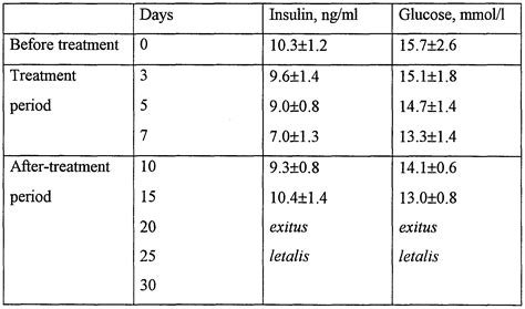 Serum Glucola patent wo2000051594a1 use of succinic acid or salts thereof and method of treating insulin