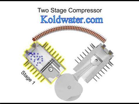 air compressor basics compressor types