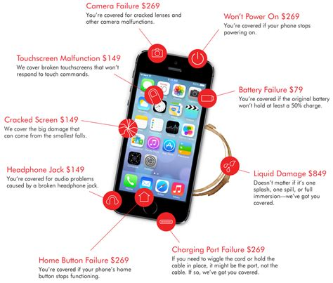 apple guarantee iphone warranty squaretrade
