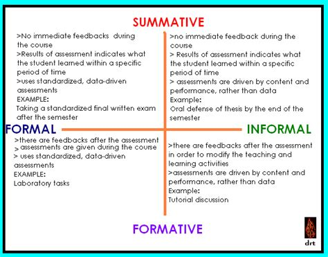 summative informative and formal informal assessments