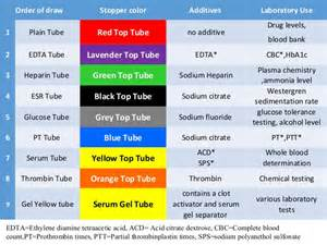 phlebotomy colors phlebotomy colors and additives pictures to pin on