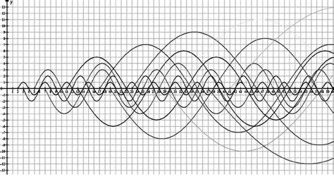 pattern among prime numbers pattern of prime numbers in the form of sinusoidal waves