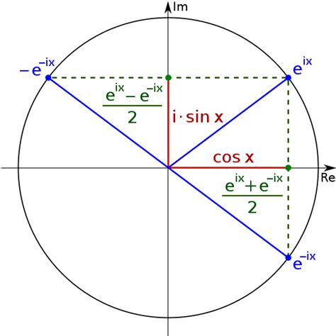 Sinus Formula file sine cosine exponential qtl1 svg wikimedia commons