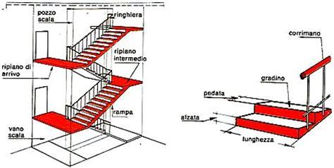 altezza corrimano scale casa moderna roma italy calcolo scale