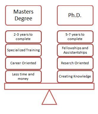 Difference Masters And Mba by Master S Or Phd Degree Which Is Right For You Www