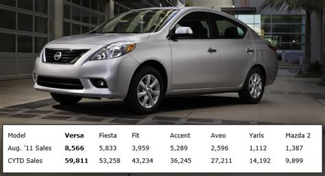 compact nissan versa 2012 nissan versa sedan outsells competition in sub