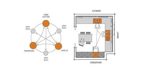disposizione mobili cucina disposizione cucina come disporre la cucina artheco