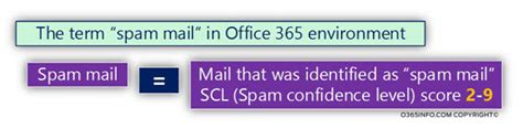 What Does Report Spam Means In by Office 365 Spam Mail Report Using Powershell Introduction 1 3 O365info