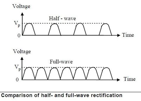 effect of filter capacitor half wave what is wave rectifier quora
