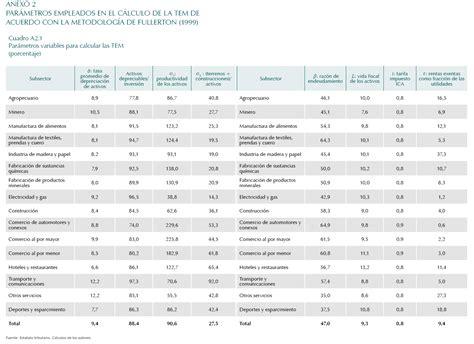 tabla renta sistema ordinario 2015 calculo del impuesto a la renta en colombia para el 2015